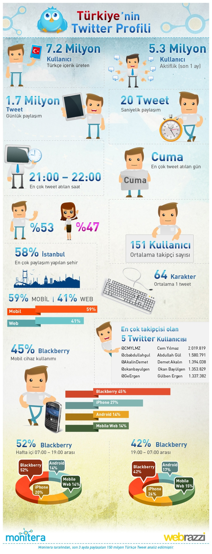 Twitter-Infografik_emresupcin