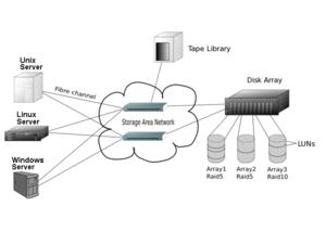 Storage-Area-Network-Nedir_emresupcin