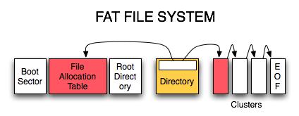 Fat-Dosya-sistemi-Nedir_emresupcin