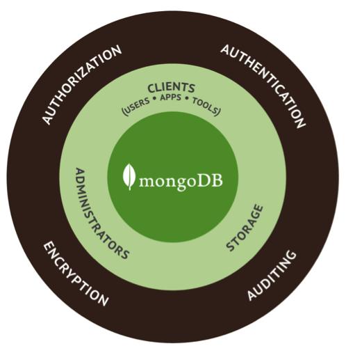 MongoDB-Nedir_emresupcin